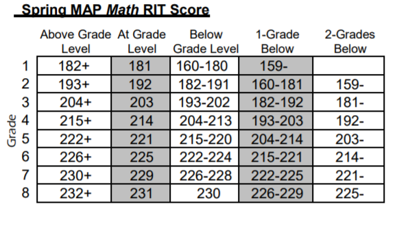 The Importance of MAP Testing and Understanding Your Scores ... on map test score chart, map math practice, map reading and math, map math beach rush, map math test, map reading assessment, map test scores 2013, map math rit band, map reading map math, map mathematics, map math scores for 2014, map math rit range, map rit scores 2013, map math worksheet, map scores chart 2013, map rit chart 2013, map math games,